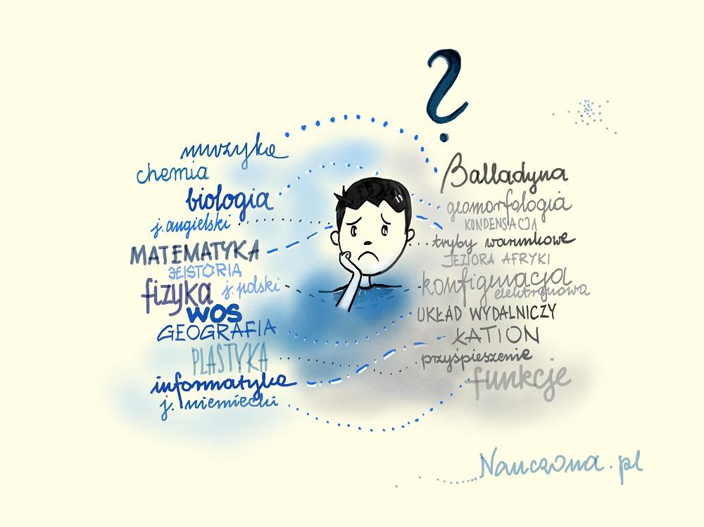 Jak pomóc dziecku w nauce? - Nauczona